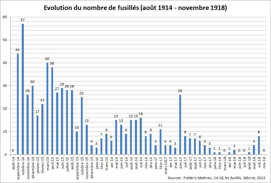 Évolution du nombre de fusillés, côté français (1914-1918)