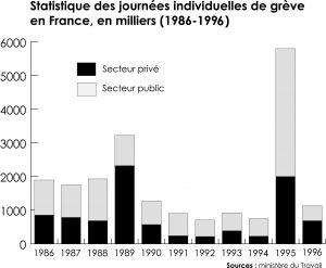 Statistique des grèves (1986-1996)