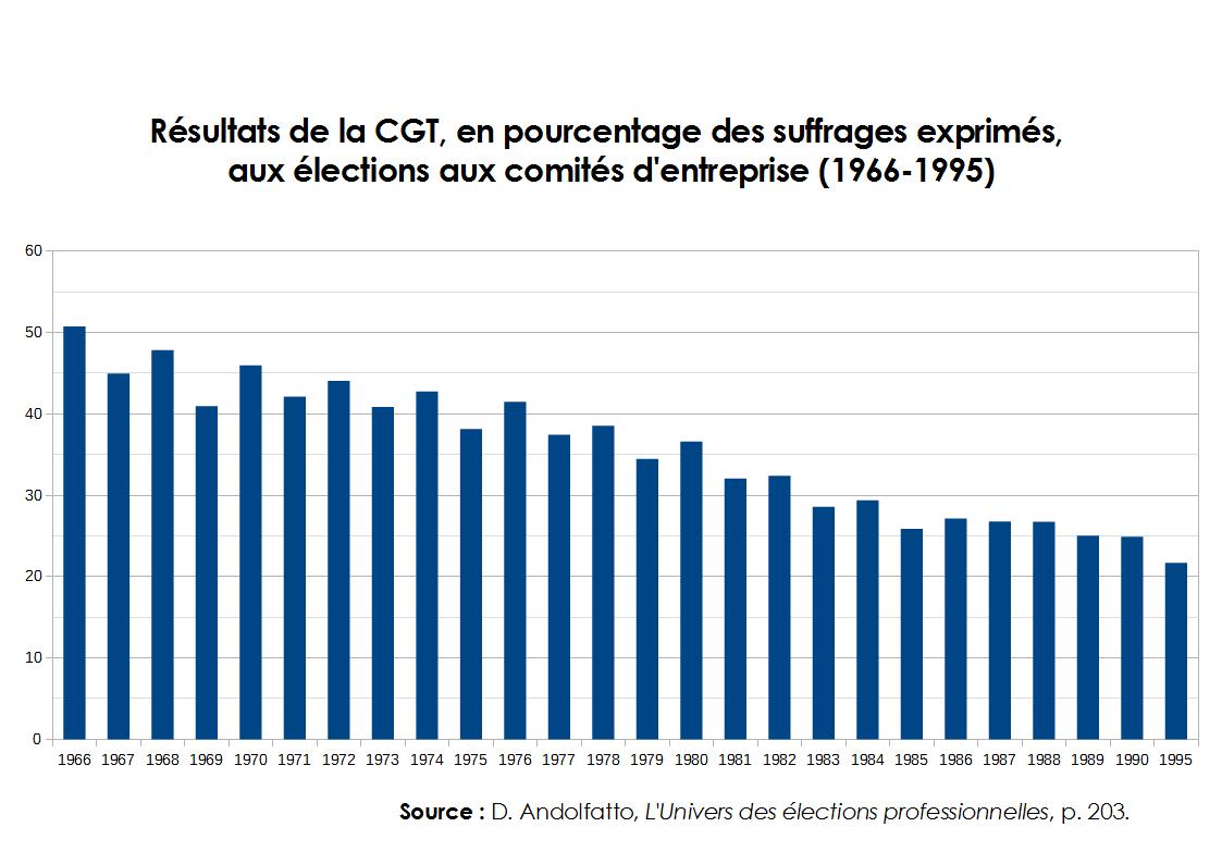 resultats_cgt_ce_1966-1995