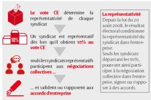 Elections Professionnelles Re Inventer De Nouvelles Pratiques