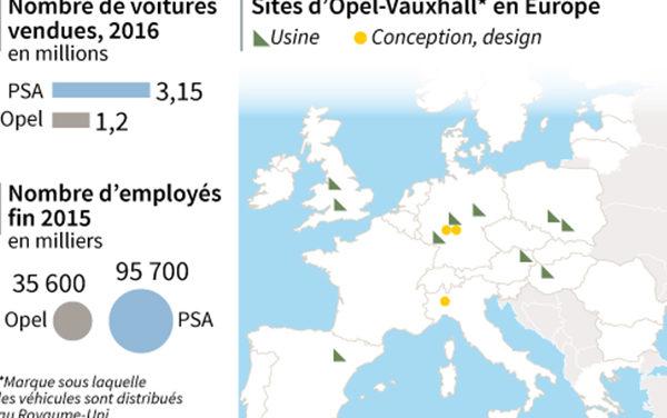 RACHAT D'OPEL par PSA | Développer les emplois dans le groupe