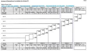 Ouvrir la carri re des techniciens au niveau vi - Grille de classification des salaires ...